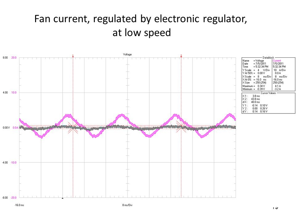 19 Fan current, regulated by electronic regulator, at low speed