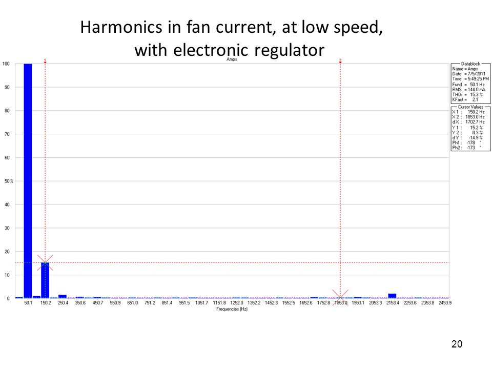 20 Harmonics in fan current, at low speed, with electronic regulator