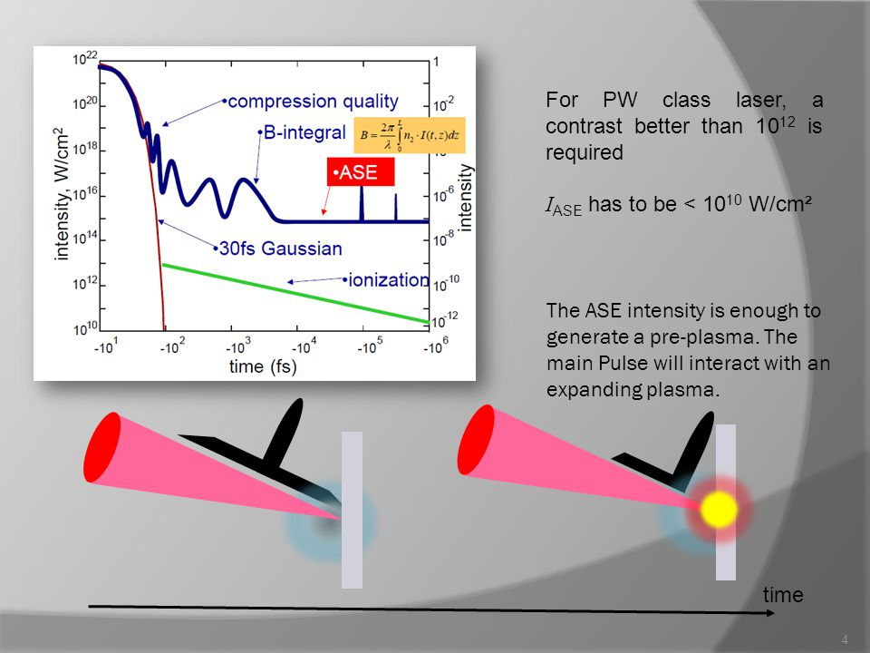 For PW class laser, a contrast better than 10 12 is required I ASE has to be < 10 10 W/cm² The ASE intensity is enough to generate a pre-plasma.