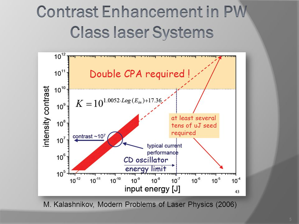 M. Kalashnikov, Modern Problems of Laser Physics (2006) 5