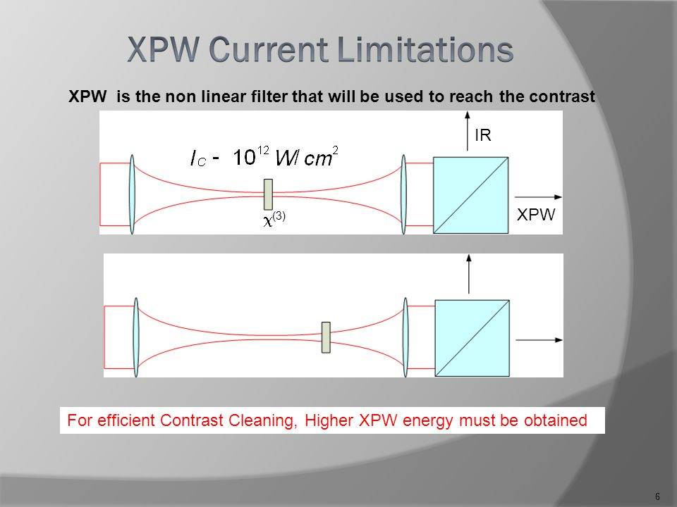 6 XPW IR Input Energy is limited to  200  J  = 10-30 % Available seed energy for the second CPA is 20-70  J  (3) For efficient Contrast Cleaning, Higher XPW energy must be obtained XPW is the non linear filter that will be used to reach the contrast However :