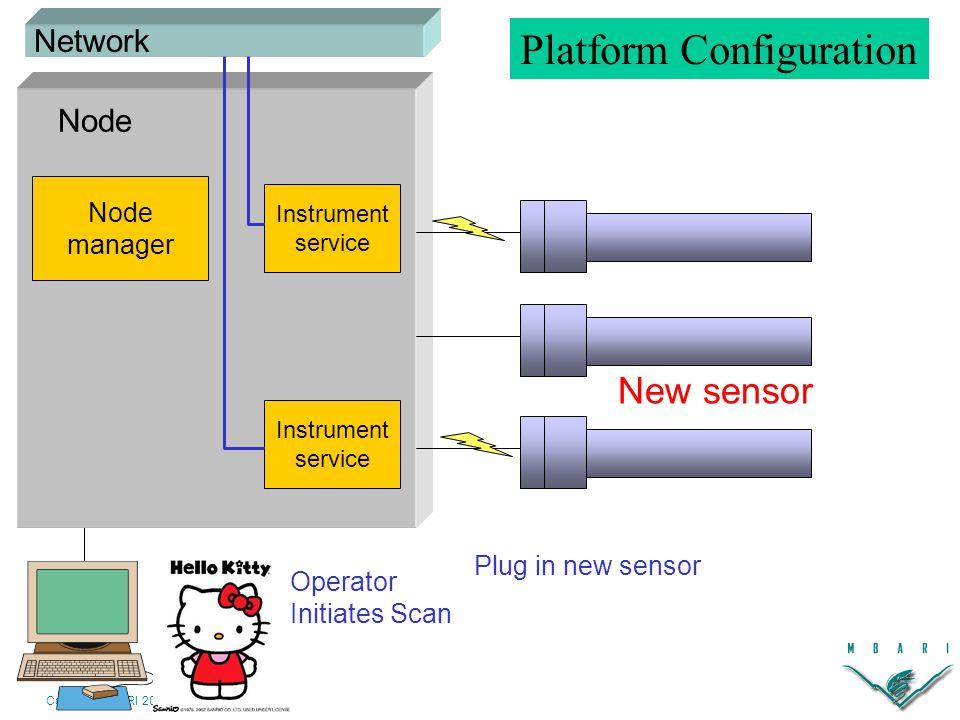 Copyright MBARI 2003 Node manager Instrument service Instrument service New sensor Plug in new sensor Node Network Platform Configuration Operator Initiates Scan