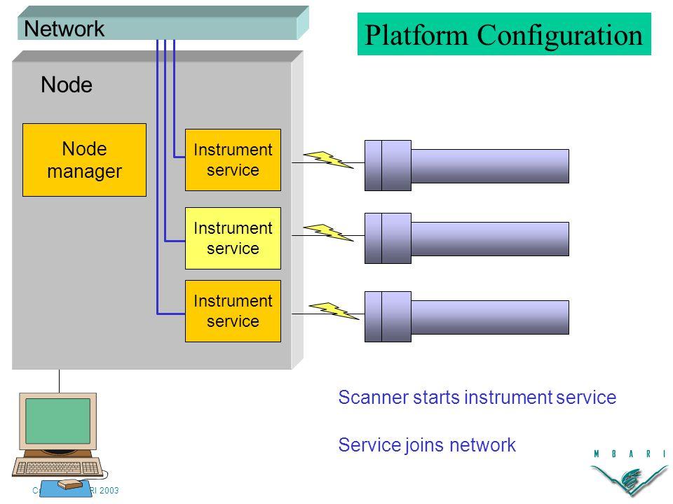 Copyright MBARI 2003 Node manager Instrument service Instrument service Scanner starts instrument service Node Network Service joins network Instrument service code Instrument service Platform Configuration