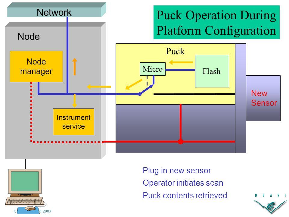 Copyright MBARI 2003 Plug in new sensor Network Node manager Instrument service Node Network New Sensor Puck Micro Flash Operator initiates scan Puck contents retrieved Puck Operation During Platform Configuration