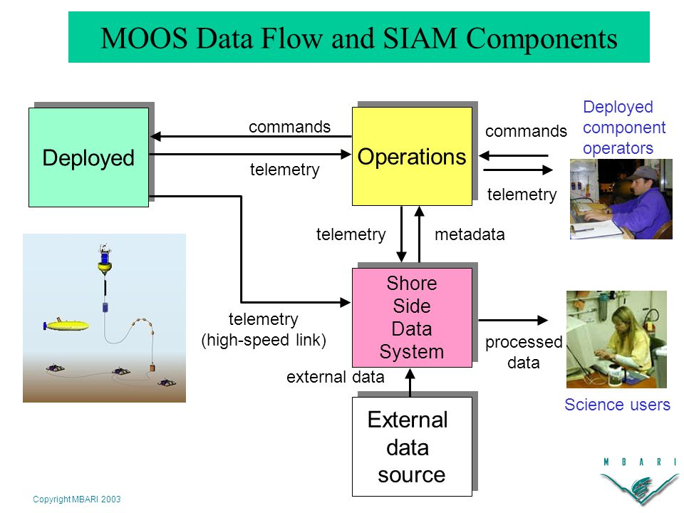 Copyright MBARI 2003 MOOS Data Flow and SIAM Components Deployed Operations Shore Side Data System Shore Side Data System telemetry (high-speed link) commands telemetry External data source External data source external data metadatatelemetry commands telemetry processed data Deployed component operators Science users