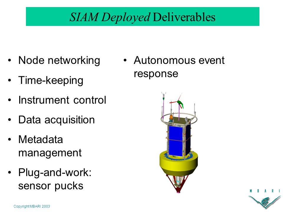 Copyright MBARI 2003 SIAM Deployed Deliverables Node networking Time-keeping Instrument control Data acquisition Metadata management Plug-and-work: sensor pucks Autonomous event response