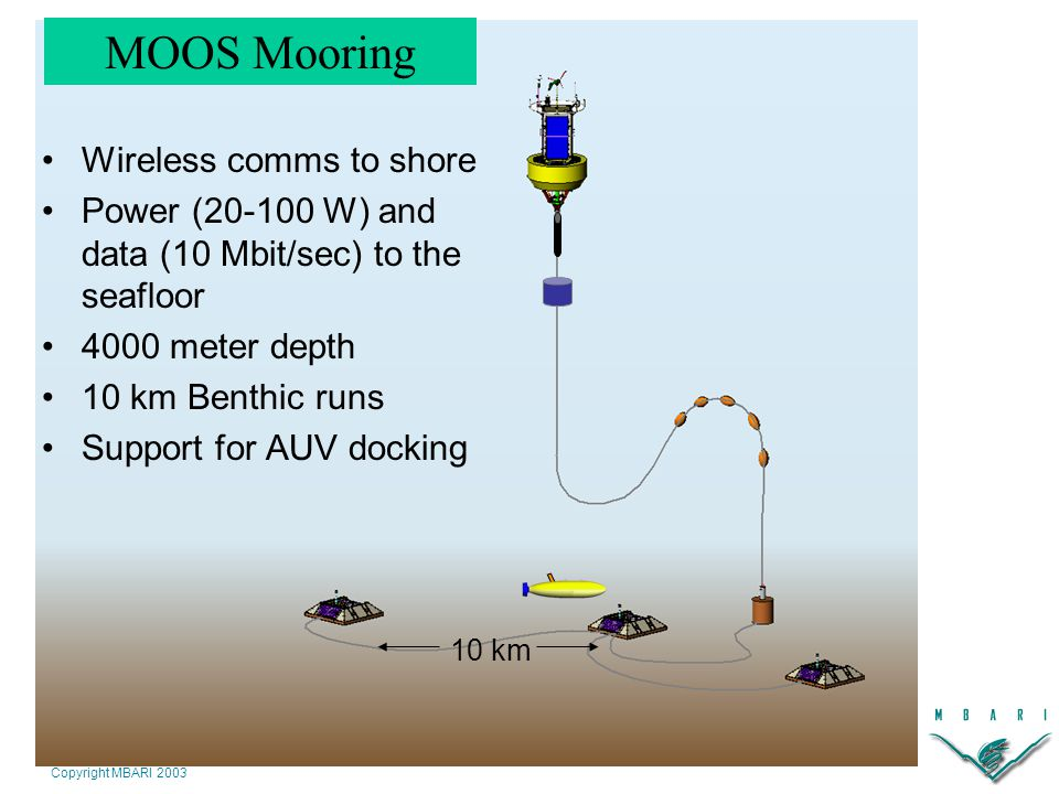 Copyright MBARI 2003 Wireless comms to shore Power (20-100 W) and data (10 Mbit/sec) to the seafloor 4000 meter depth 10 km Benthic runs Support for AUV docking 10 km MOOS Mooring