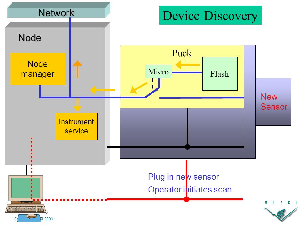 Copyright MBARI 2003 New Sensor Plug in new sensor Network Device Discovery Node manager Instrument service Node Network Puck Micro Flash Operator initiates scan