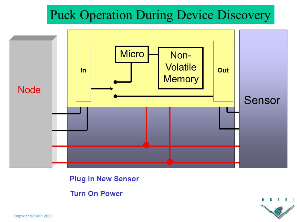 Copyright MBARI 2003 Puck Operation During Device Discovery Node Plug in New Sensor Turn On Power Sensor InOut Non- Volatile Memory Micro InOut Non- Volatile Memory Micro