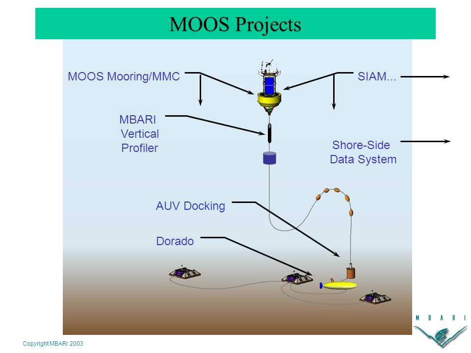 Copyright MBARI 2003 10 km MOOS Mooring Moored network of benthic, midwater, and surface nodes Instruments can be accessed in near-realtime over satellite or RF link Power (50-100 W) and data (10 Mbit/sec) to the seafloor 4000 meter depth 10 km Benthic runs Support for AUV docking