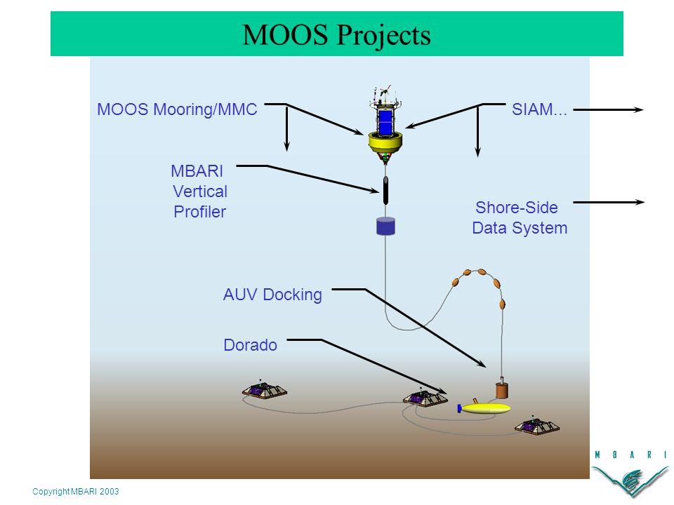 Copyright MBARI 2003 Dorado AUV Docking MBARI Vertical Profiler Shore-Side Data System MOOS Projects SIAM...MOOS Mooring/MMC