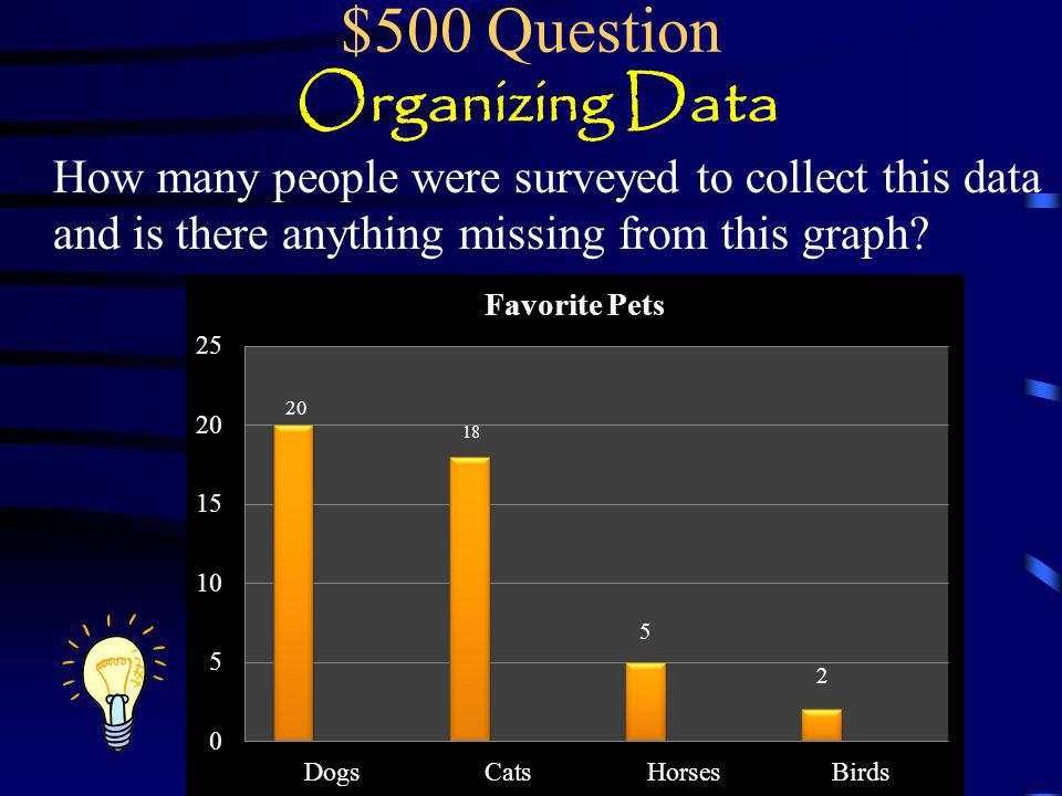 $400 Answer Organizing Data A tally chart and 7 was the least favorite.