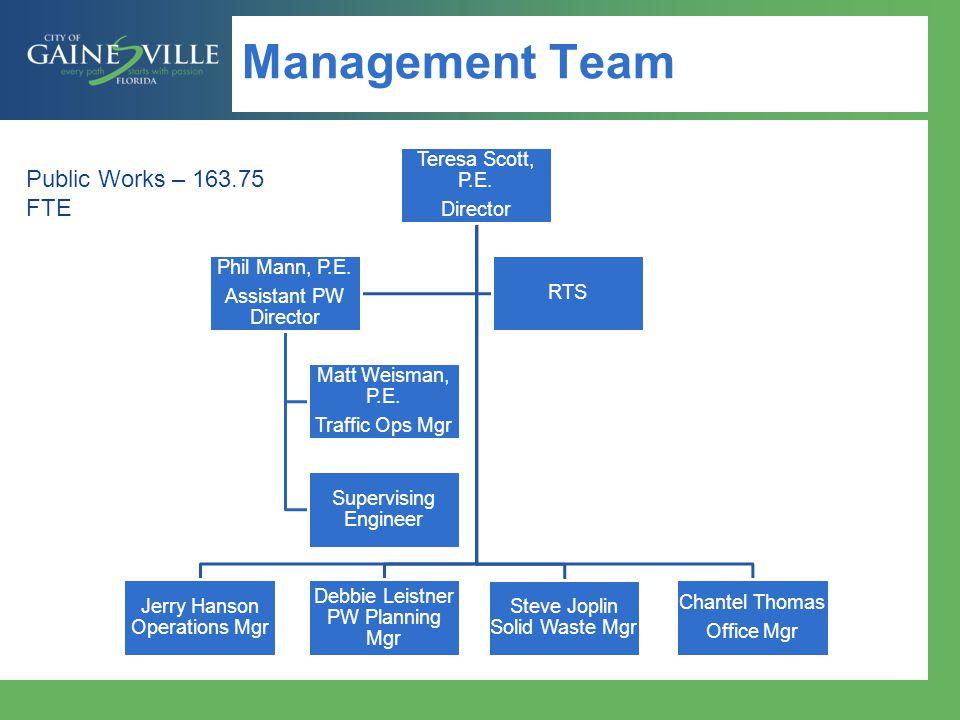 Funding Sources  General Fund (GF)  Signal Maintenance Agreements  Parking Permits/Meters/Enforcement  Streetlight Maintenance (state)  Stormwater Management Utility Enterprise Fund (SMU) ($7.1M)  Solid Waste Enterprise Fund (SW) ($8.6M)