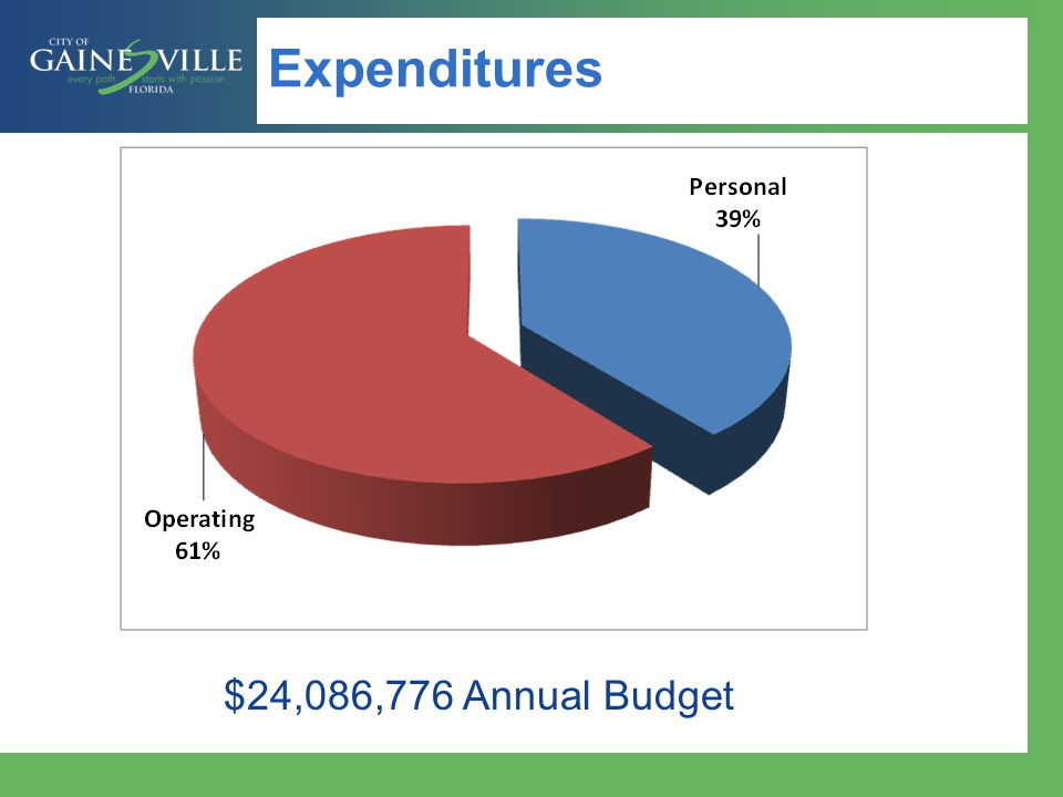 Expenditures by Fund