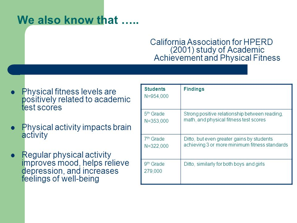 We also know that ….. Physical fitness levels are positively related to academic test scores Physical activity impacts brain activity Regular physical