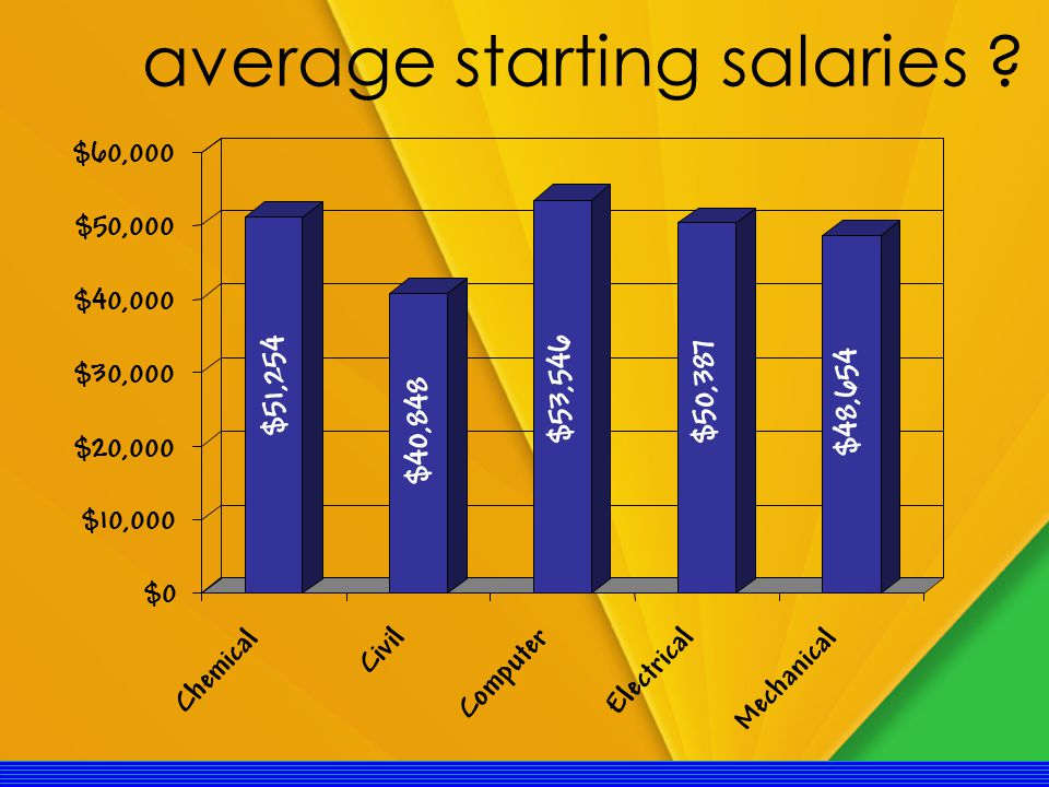 average starting salaries .