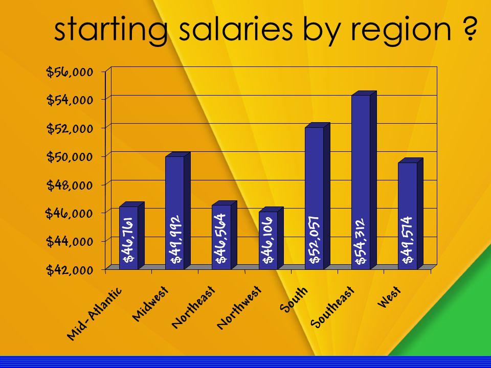 starting salaries by region .