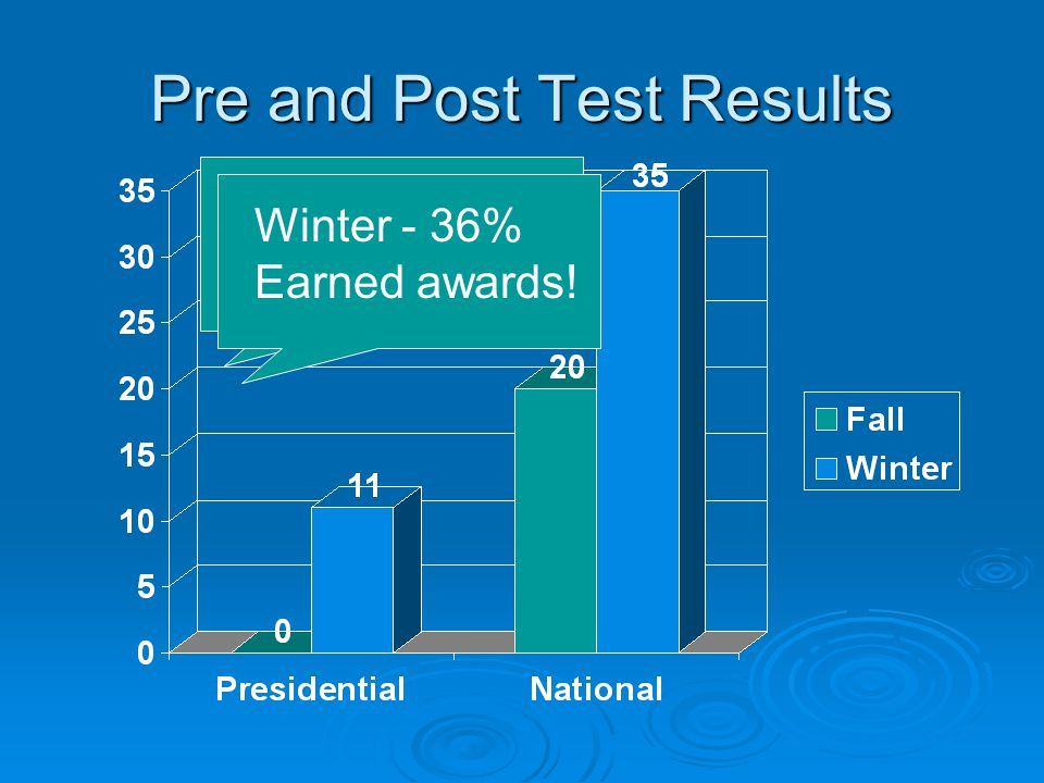 Pre and Post Test Results Fall--17 % earned awards Winter - 36% Earned awards!