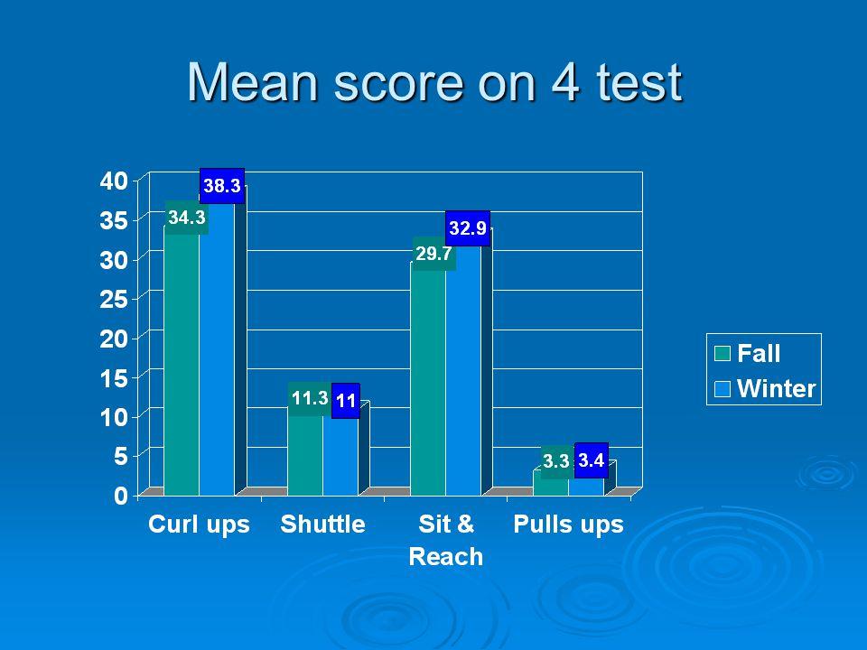 Mean score on 4 test