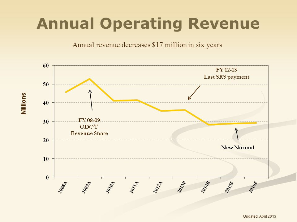 Annual Operating Revenue Millions Updated: April 2013 FY 12-13 Last SRS payment Annual revenue decreases $17 million in six years