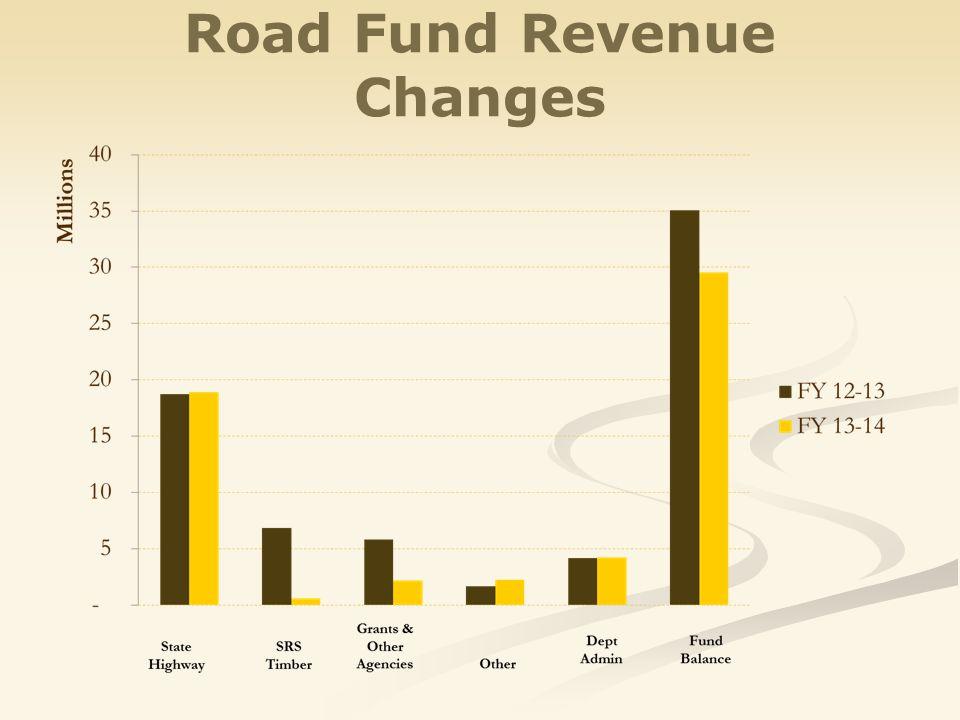 Road Fund Revenue Changes