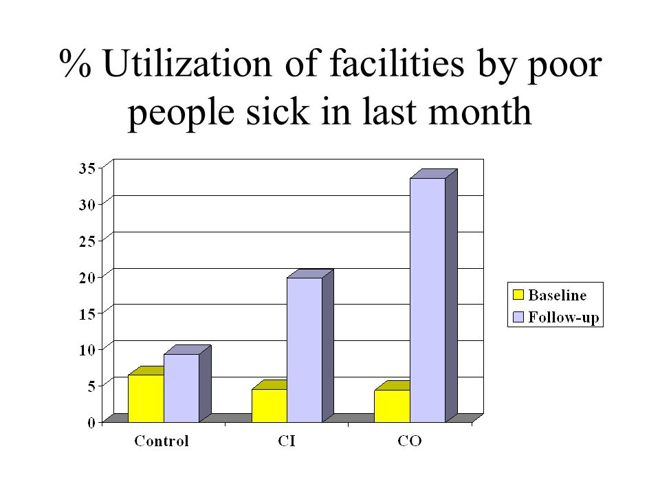 % Utilization of facilities by poor people sick in last month
