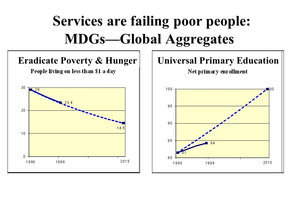 Services are failing poor people: MDGs—Global Aggregates Eradicate Poverty & Hunger Universal Primary Education