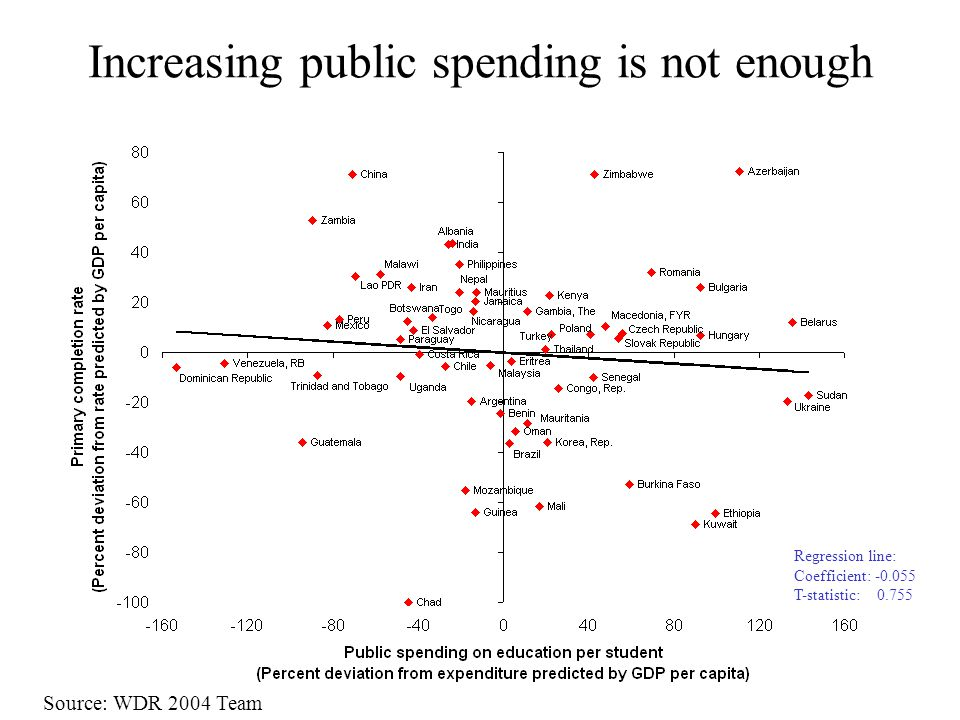 Increasing public spending is not enough Regression line: Coefficient: -0.055 T-statistic: 0.755 Source: WDR 2004 Team