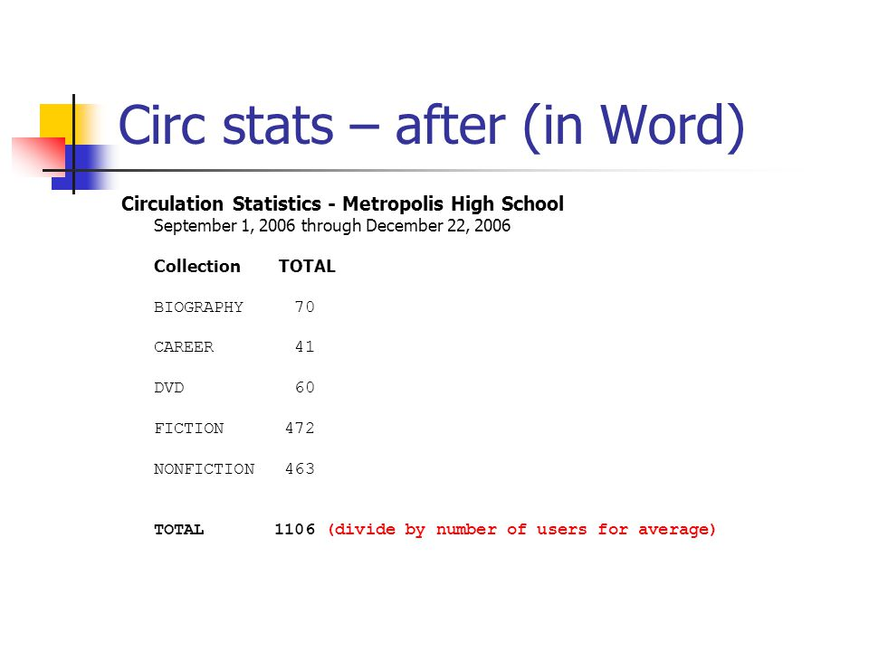 Circ stats – after (in Word) Circulation Statistics - Metropolis High School September 1, 2006 through December 22, 2006 Collection TOTAL BIOGRAPHY 70 CAREER 41 DVD 60 FICTION 472 NONFICTION 463 TOTAL 1106 (divide by number of users for average)