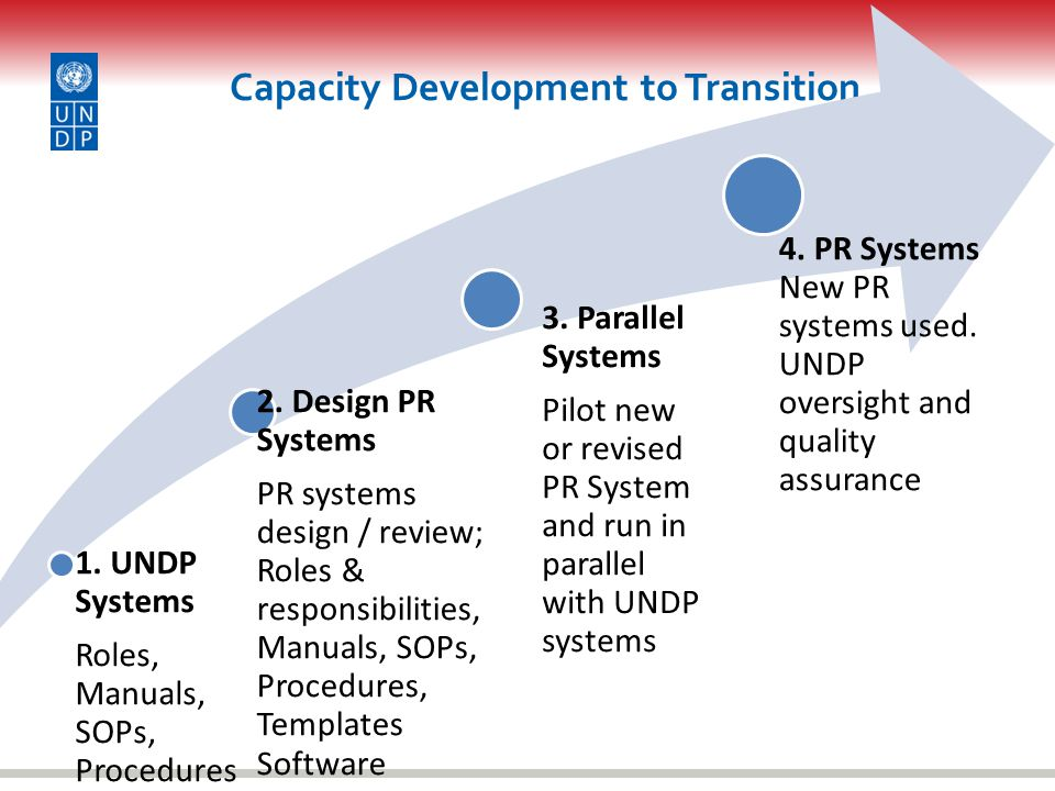 Features of Capacity Development Toolkit More systematic approach to CD and Transition Functional/Operational Capacities Targets Government entities and NGOs Based country experiences – especially Zambia, Zimbabwe & Haiti Strengthens systems and procedures – not just training Indicators to track progress and results Web-Based, makes it accessible & adaptable to country context