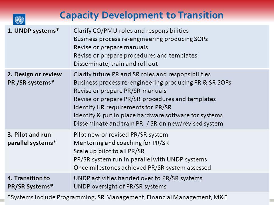 PR/SR/CO/PMU Resources for CD Best Practice understanding GF requirements CD Toolkit http://www.undp-globalfund-capacitydevelopment.org/ UNDP Teamworks https://undp.unteamworks.org/node/16825https://undp.unteamworks.org/node/16825 Guidelines UNDP CO to UNDP CO / Community of Practice (COP) Peer to Peer Learning Effective teams UNDPCO-PMU / PR International Standards e.g.