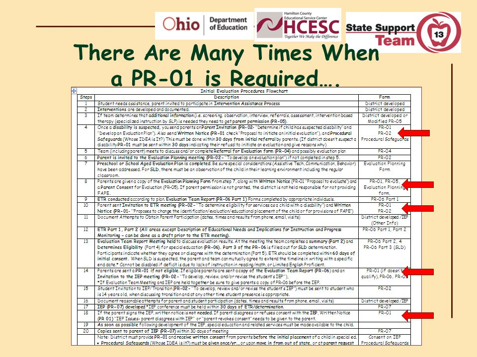 Activity #2 – Elbow Partners Using the Potential Reasons for Writing a PR-01 handout – choose 2 times and practice writing a PR-01