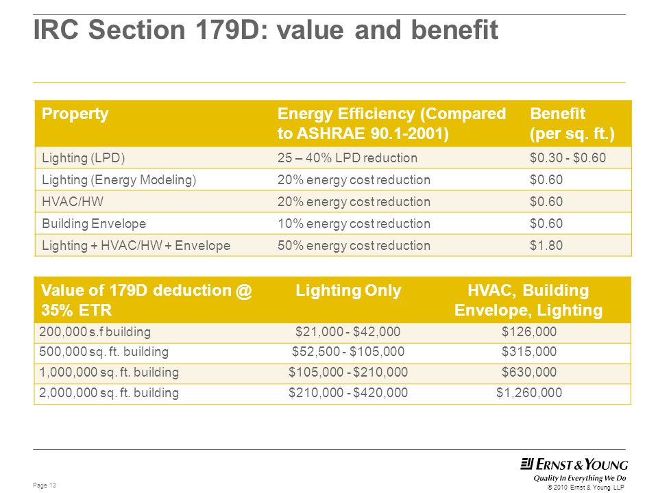 Page 13 © 2010 Ernst & Young LLP IRC Section 179D: value and benefit PropertyEnergy Efficiency (Compared to ASHRAE 90.1-2001) Benefit (per sq. ft.) Li