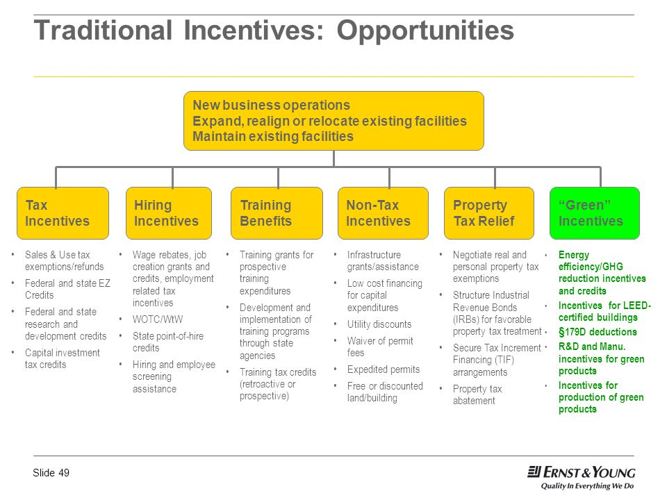 Slide 49 Traditional Incentives: Opportunities Sales & Use tax exemptions/refunds Federal and state EZ Credits Federal and state research and developm