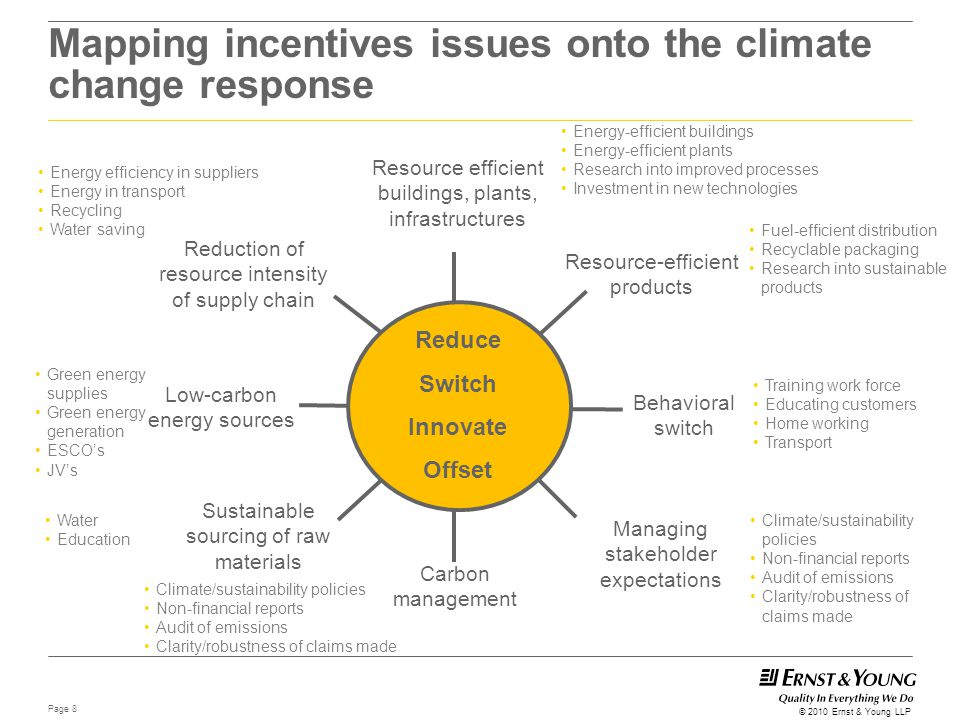 Page 8 © 2010 Ernst & Young LLP Mapping incentives issues onto the climate change response Resource efficient buildings, plants, infrastructures Carbo