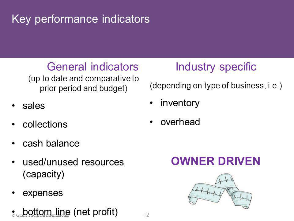 11 © Grant Thornton International Reporting techniques Reporting Forecast Present
