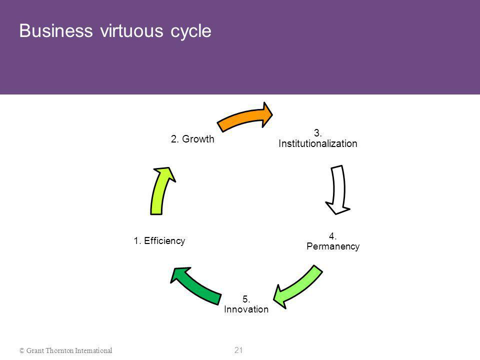 20 © Grant Thornton International Three elements of a business infrastructure decision making structure people