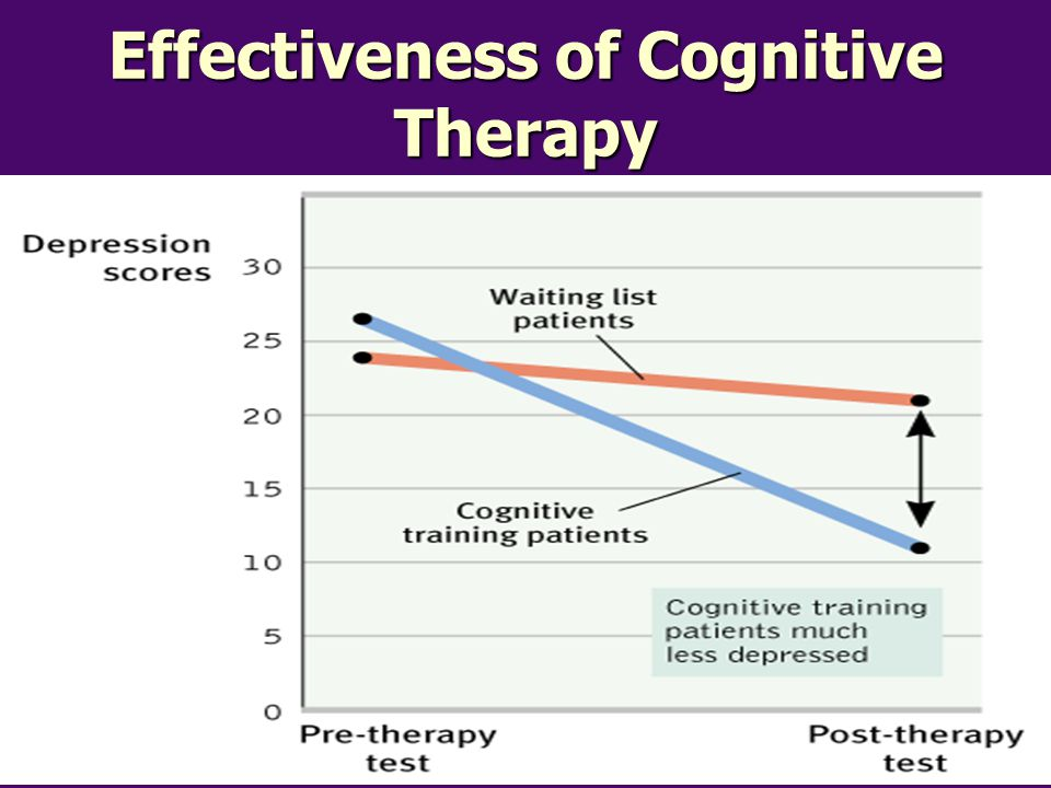 Effectiveness of Cognitive Therapy