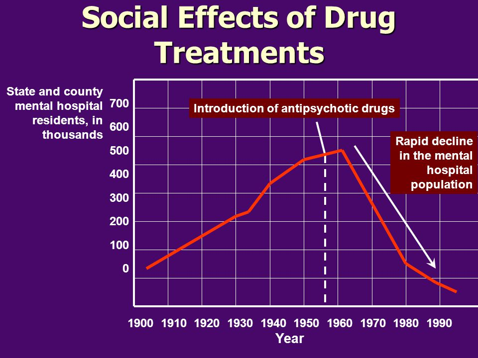 Social Effects of Drug Treatments Introduction of antipsychotic drugs Rapid decline in the mental hospital population 1900 1910 1920 1930 1940 1950 19