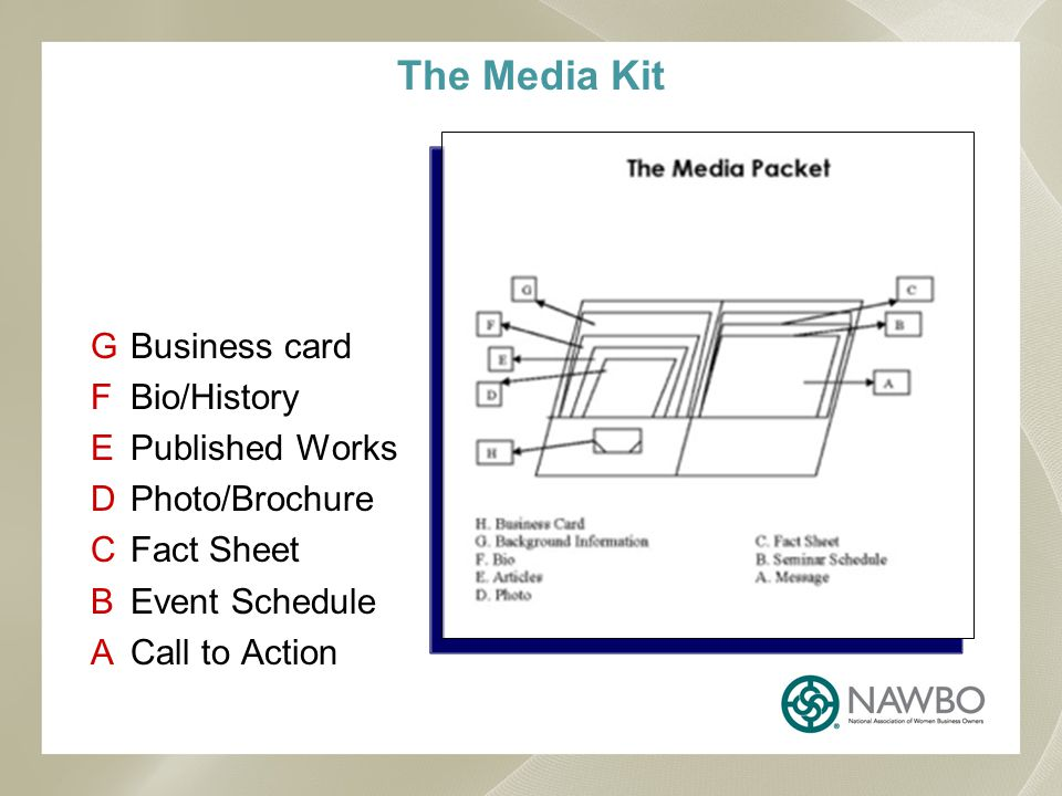 GBusiness card FBio/History EPublished Works DPhoto/Brochure CFact Sheet BEvent Schedule ACall to Action The Media Kit