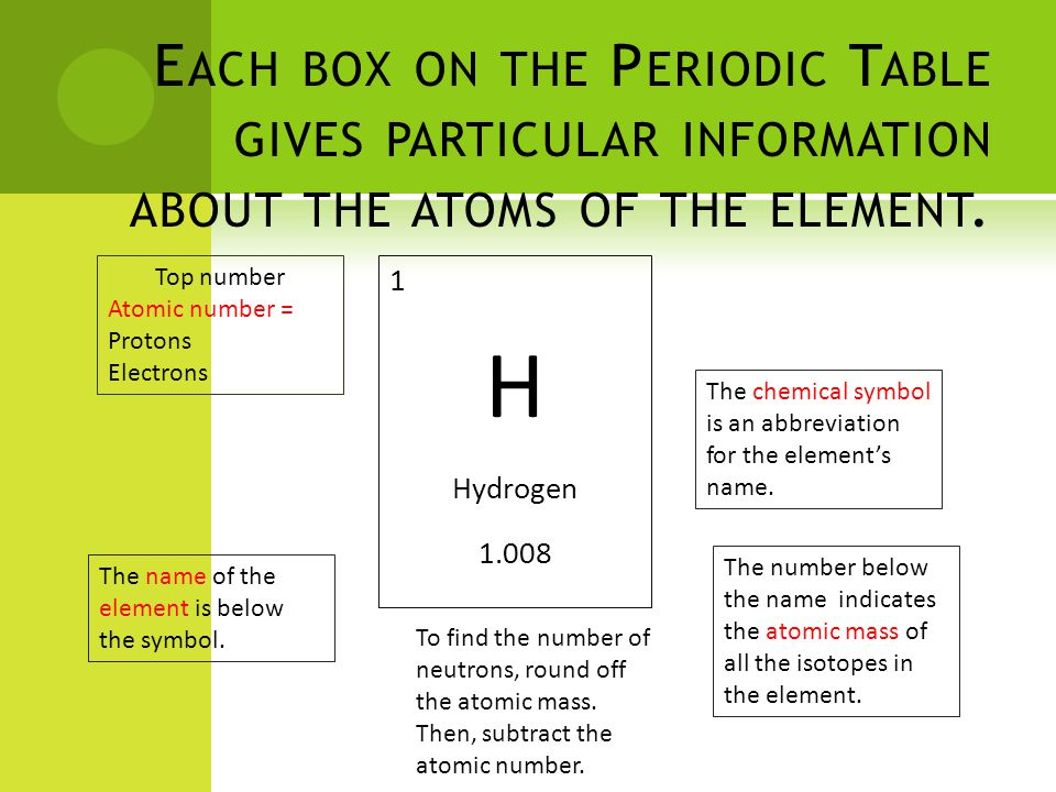 E ACH BOX ON THE P ERIODIC T ABLE GIVES PARTICULAR INFORMATION ABOUT THE ATOMS OF THE ELEMENT.
