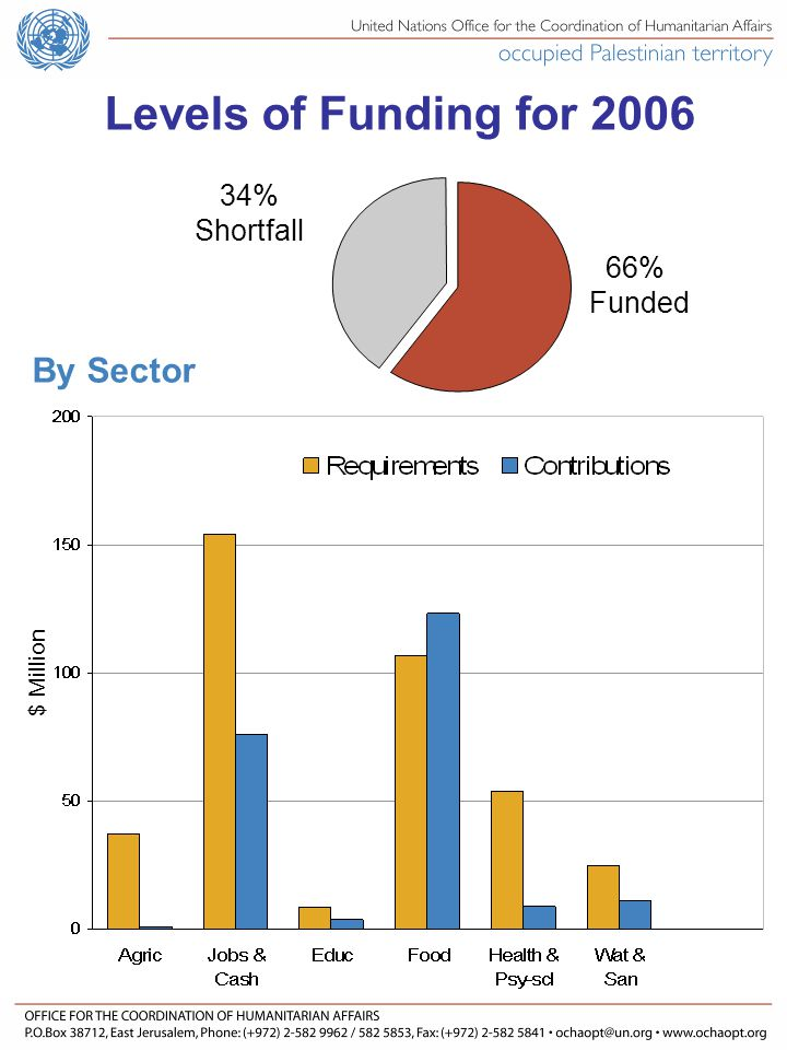 Levels of Funding for % Shortfall By Sector 66% Funded $ Million