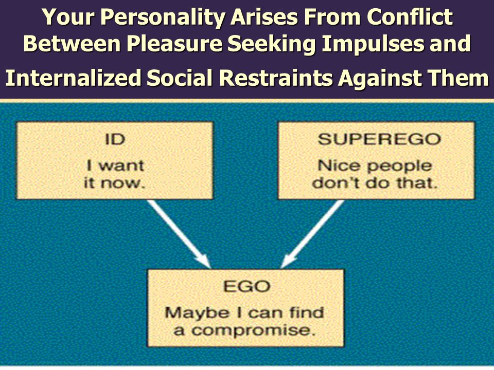 Your Personality Arises From Conflict Between Pleasure Seeking Impulses and Internalized Social Restraints Against Them