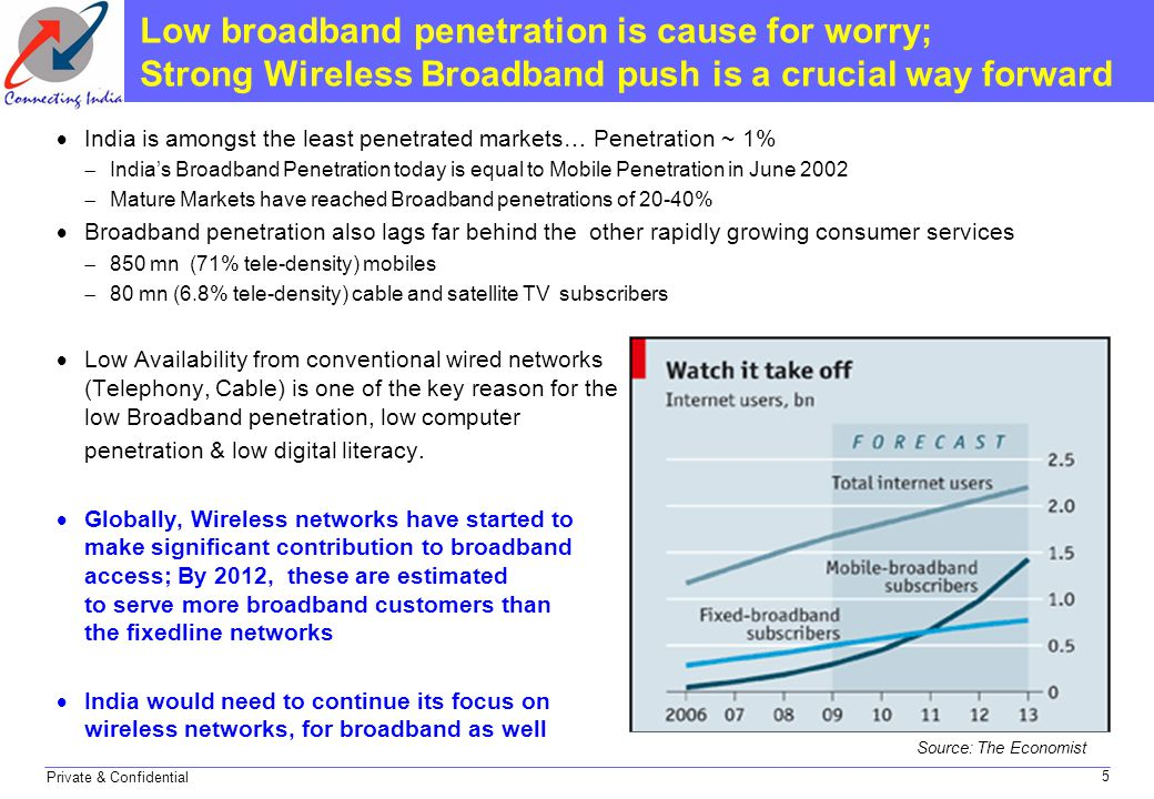 Private & Confidential Low broadband penetration is cause for worry; Strong Wireless Broadband push is a crucial way forward  India is amongst the le
