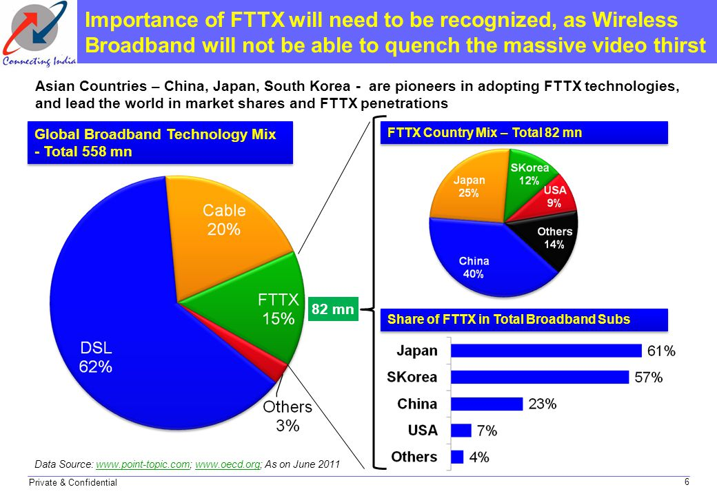 Private & Confidential Importance of FTTX will need to be recognized, as Wireless Broadband will not be able to quench the massive video thirst Asian