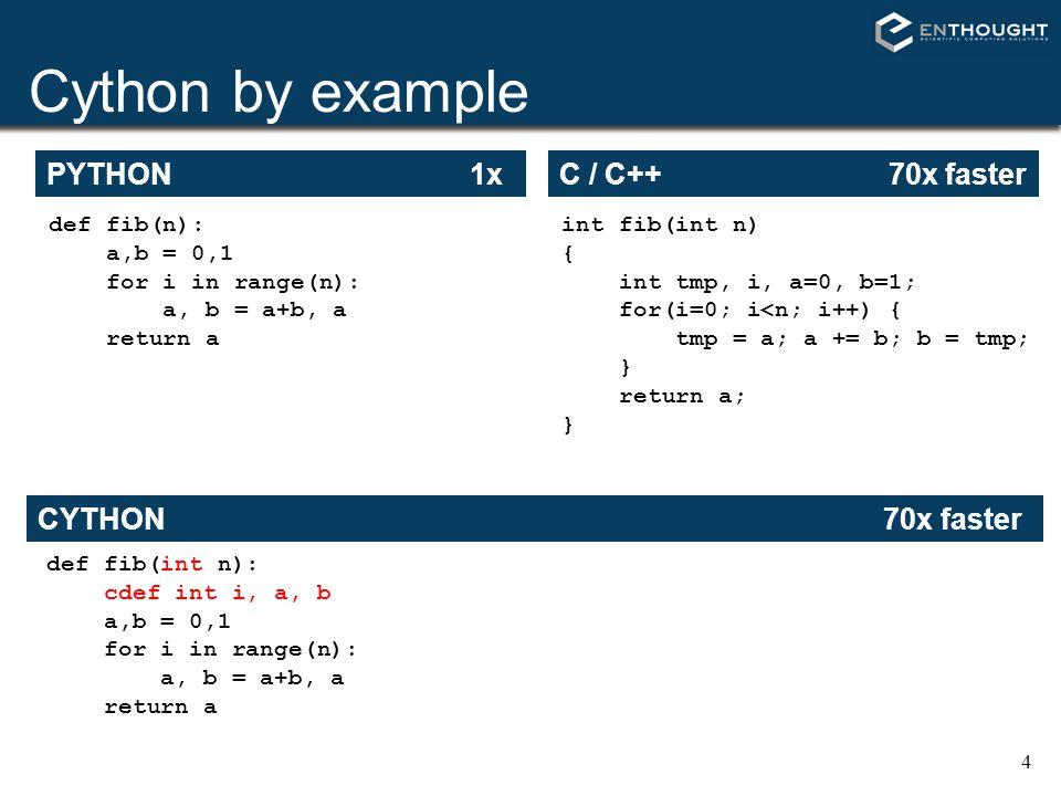 4 Cython by example PYTHON 1x def fib(n): a,b = 0,1 for i in range(n): a, b = a+b, a return a C / C++ 70x faster int fib(int n) { int tmp, i, a=0, b=1