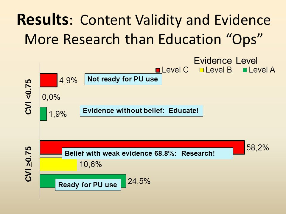 "Results : Content Validity and Evidence More Research than Education ""Ops"" Not ready for PU use Evidence without belief: Educate! Belief with weak evi"