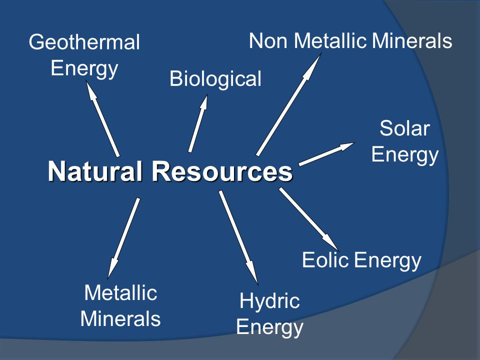 Natural Resources Metallic Minerals Eolic Energy Geothermal Energy Non Metallic Minerals Solar Energy Hydric Energy Biological