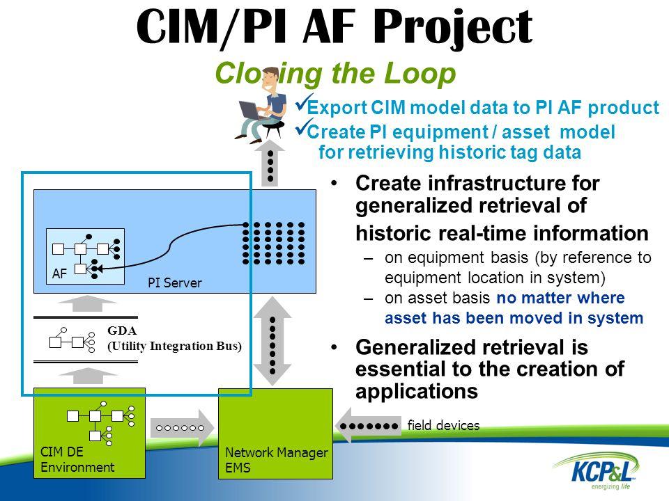 CIM/PI AF Project Asset-Related Applications PI Server AF Network Manager EMS.