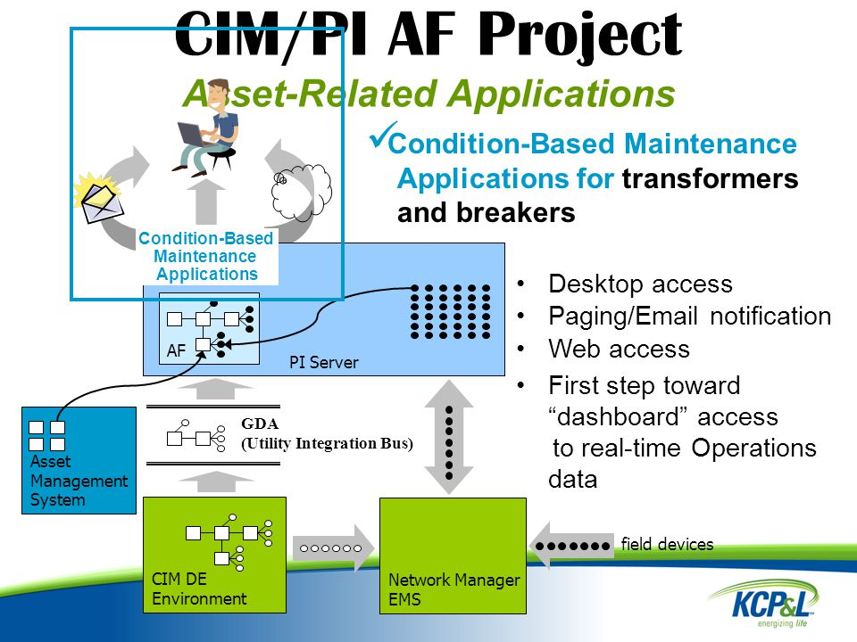 CIM/PI AF Project Asset-Related Applications PI Server AF Network Manager EMS.